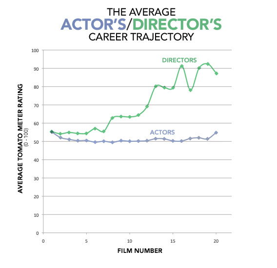 can rotten tomatoes measure an actors career success blog stage rh backstage blogs com Audition Film DVD Audition Film The Boy
